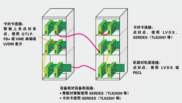 SLL高级总线接口逻辑器件选择指南