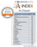 中国垫底全球AI芯片公司排行榜,高端芯片急需中国...