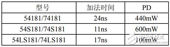 74ls181引脚图及功能_逻辑功能及特性