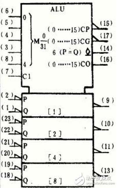 74ls181引脚图及功能 逻辑功能及特性