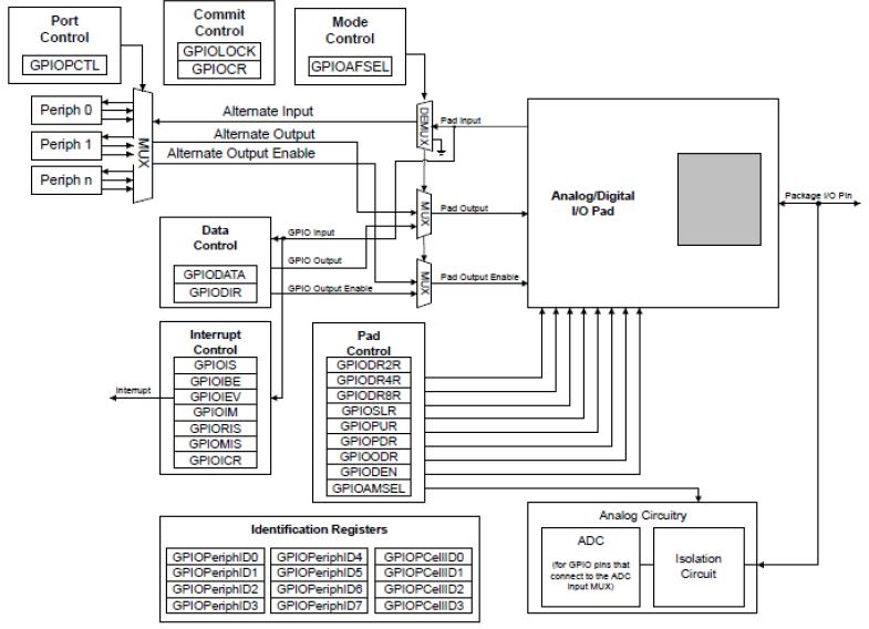如何使用LM4F232点亮LED灯的详细中文资料概述