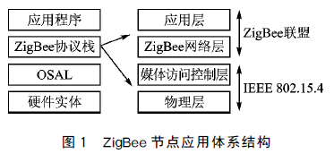 LM3S9B96+CC2520平台上无线通信节点的智能化设计的详细中文介绍