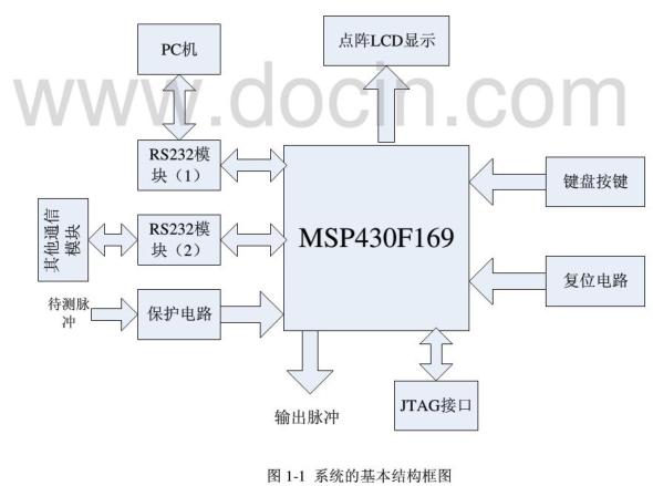 MSP430多功能测试仪设计详析
