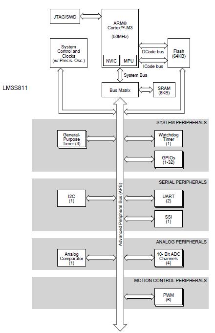 LM3S811微控制器英文的详细参考信息资料概述