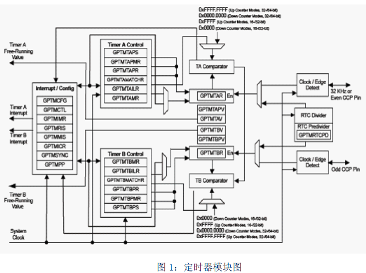 LM4F232中16 32bit位通用定时器模块的详细中文资料概述