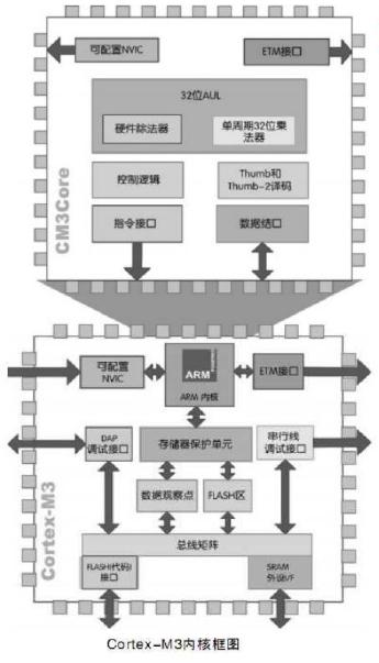 对Cortex M3内核进行详细的技术讲解