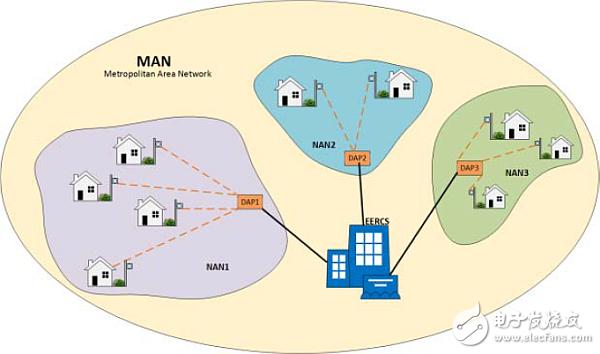 三分钟告诉你!在智能电网上部署智能电表有多高明