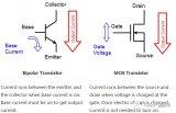 关于CMOS线性调整器与双极线性调整器的区别和应用  你应该了解的冷知识
