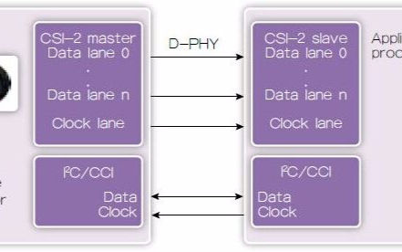 集成最新的接口IP以优化功耗、成本和上市时间势在必行