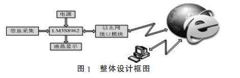 基于LM3S8962的嵌入式微系统设计的详细中文资料概述
