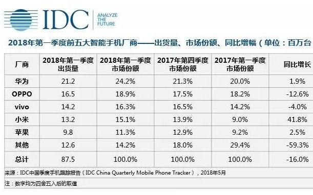 2018Q1中国智能手机出货量下降16% 华为等...