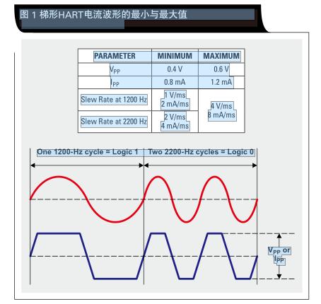 如何设计一款低成本 HART 发送器