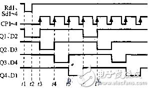 移位寄存器74ls194应用电路图大全(双向移位寄存器/74HC93/环形计数器)