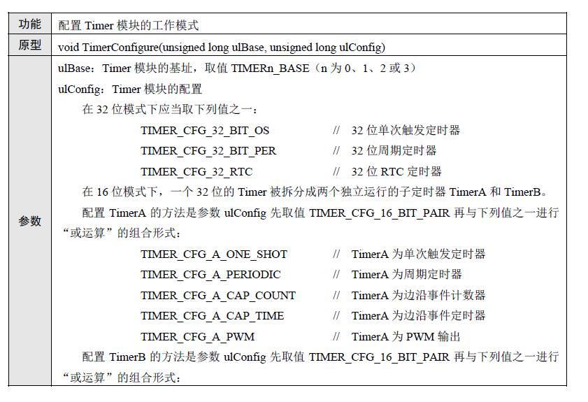 通用定时器(Timer)总体特性的功能概述和详细的程序概述