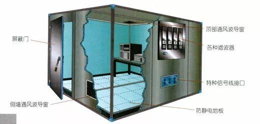 屏蔽室和电波暗室区别在哪里?