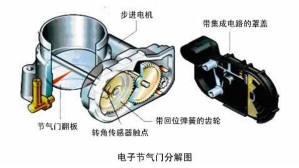 电子节气门工作原理_电子节气门的优缺点详解