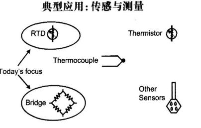 会产生以下问题:第一,由于传输的信号是电压信号,传输线会受到噪声的