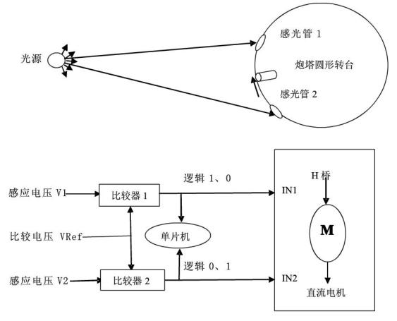 2010年TI杯四川大学生电子设计竞赛坦克打靶(C题)设计报告(一等奖)