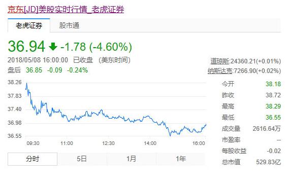 京东股价下跌市值蒸发千亿 5年超阿里可能越来越难