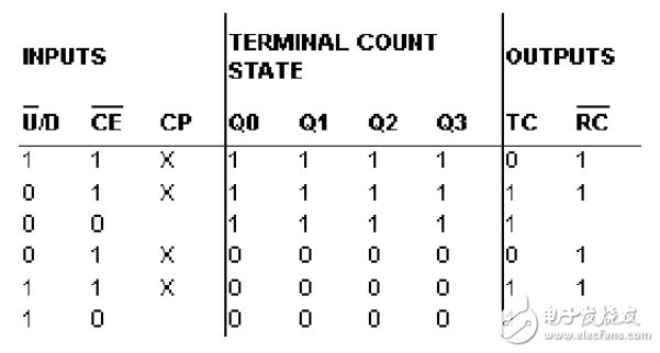 74ls191中文资料汇总(74ls191引脚图及功能_逻辑功能及应用电路)