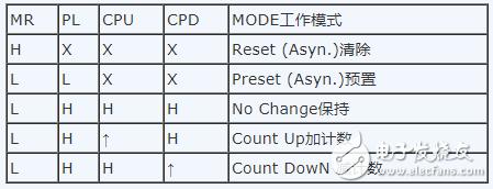 74ls193中文资料汇总(74ls193引脚图及功能_工作原理及应用电路)