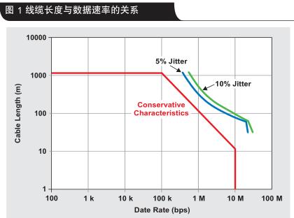 RS-485 数据速率独立型半双工中继器设计详析