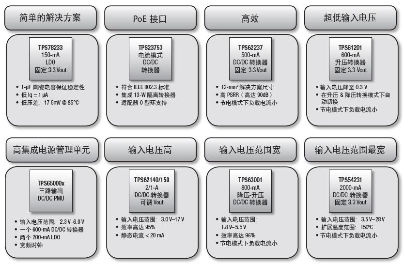 用于Stellaris ARM Cortex M3 MCU的电源管理解决方案的详细资料概述