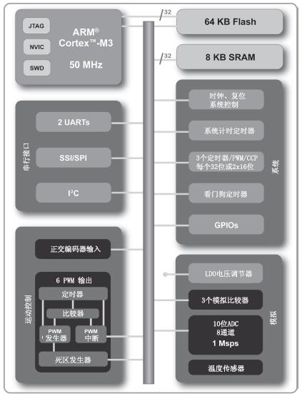 LM3S811微控制器中文资料详细概述