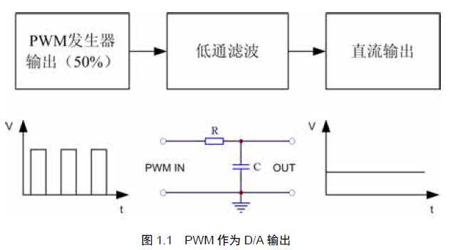 PWM的总体特性和功能的介绍和PWM库函数PWM例程的详细概述