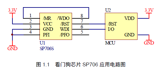 看门狗的介绍和功能概述和如何正确使用看门狗的中文资料概述