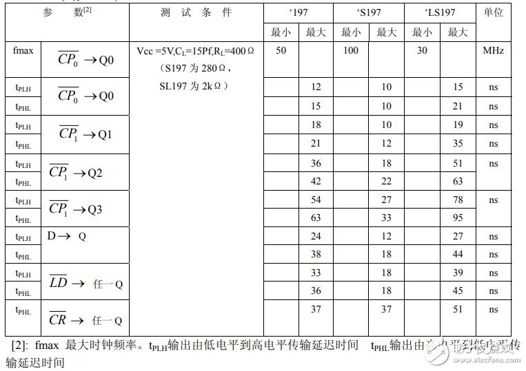 74ls197中文资料汇总(74ls197引脚图及功能_逻辑功能及特性)