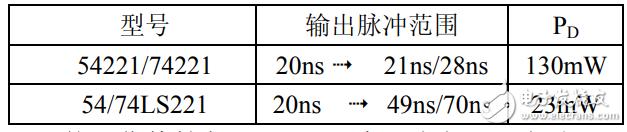 74ls221中文资料汇总(74ls221引脚图及功能_逻辑功能及应用电路)