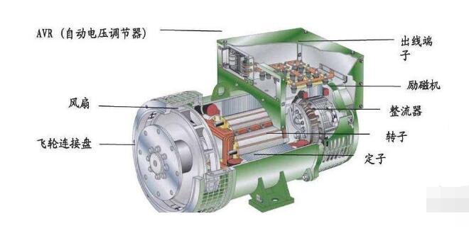 一文看懂发电机励磁系统的三大故障及处理方法