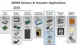 剖析MEMS的几种RF相关应用产品SAW,BAW...