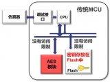 瑞萨电子推出的RX231/RX65N/RX651系列微控制器强化物联网安全