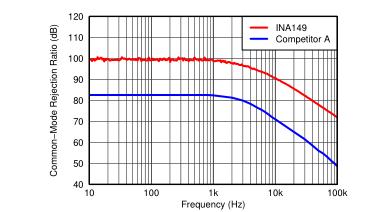 高共模电压差动放大器