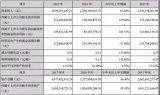宁波赛尔富2017年冷链照明灯具销量超飞利浦