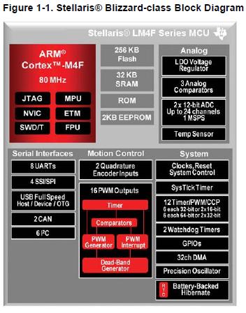 LM4F120H5QR微控制器的详细参考信息免费资料下载