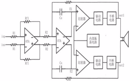 關于PWM型D類音頻功率放大器的設計