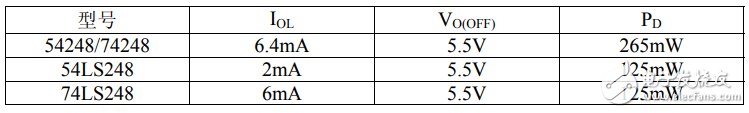74ls248中文资料汇总(74ls248引脚图及功能_逻辑功能及特性)