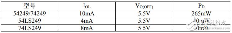74ls249中文资料汇总(74ls249引脚图及功能_逻辑功能及特性)