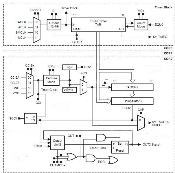 基于MSP430的定时器Timer_A 介绍