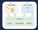 小程序云端解决方案,微信小程序及后台交互架构