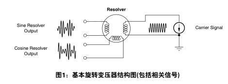 AMC1210在旋转变压器电机控制系统中的使用