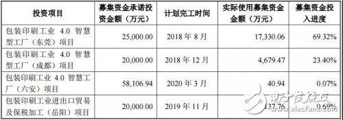 美盈森集团宣布:成都工业4.0项目要延期