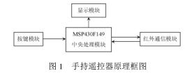 LCD模块SMG12864与MSP430的接口及应用