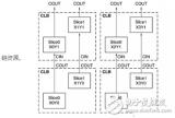 FPGA学习:分布式RAM和Block ram