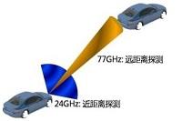 如何通过雷达让汽车更安全,Wayking推出用于...