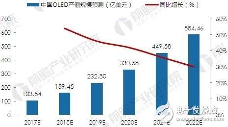 我国OLED产业到2022年,这一市场将接近600亿美元,成为未来显示世界的主力军