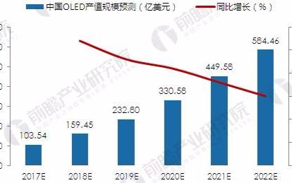 我国OLED产业到2022年,这一市场将接近60...